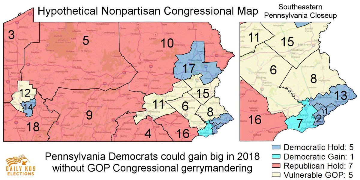 dems could gain one to six seats in 2018 if the court strikes down the gops map httpdkelec2jh6p3l pictwittercomk863vo3nxt