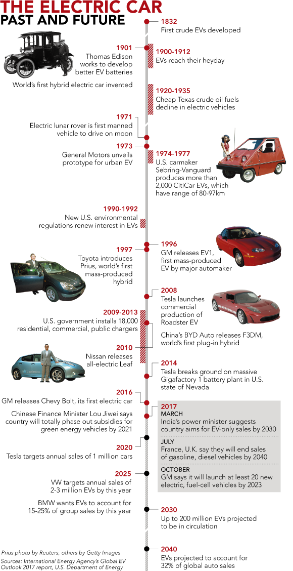 Tbt History Lesson The Evolution Of Electric Car Infographic Insideevs Https