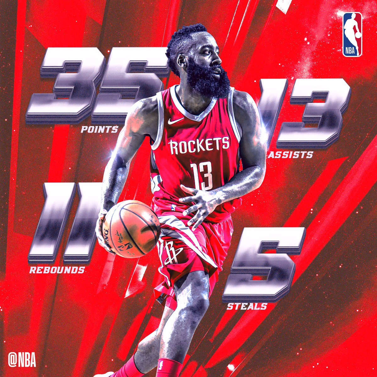 James Harden fills up the stat sheet, guides @HoustonRockets to 4th straight win with 35p, 13a, 11r & 5s. #SAPStatLineOfTheNight