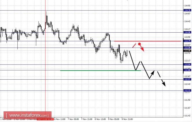Анализ по евро доллару на 2 октября 2017