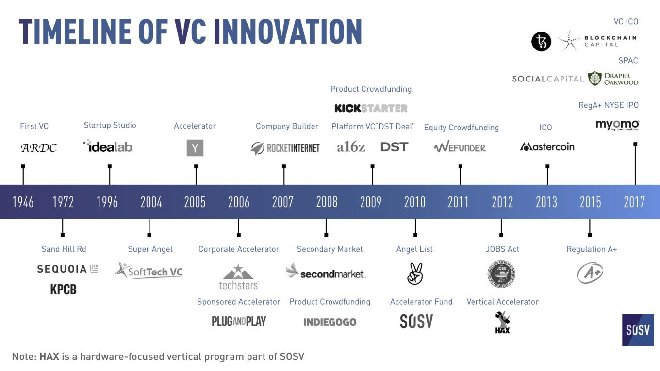 70 years of VC innovation https://t.co/kVWZpdpcOC https://t.co/CIiSHRcif8