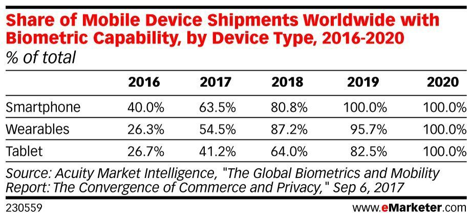 ICYMI: #Smartphones with biometrics will soon be the norm: https://t.co/uy0xjDC2YZ https://t.co/5C81ByDV2x