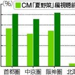 TOKIOが食べるCM人気…福島の農産物好調:読売新聞 yomiuri.co.jp/national…