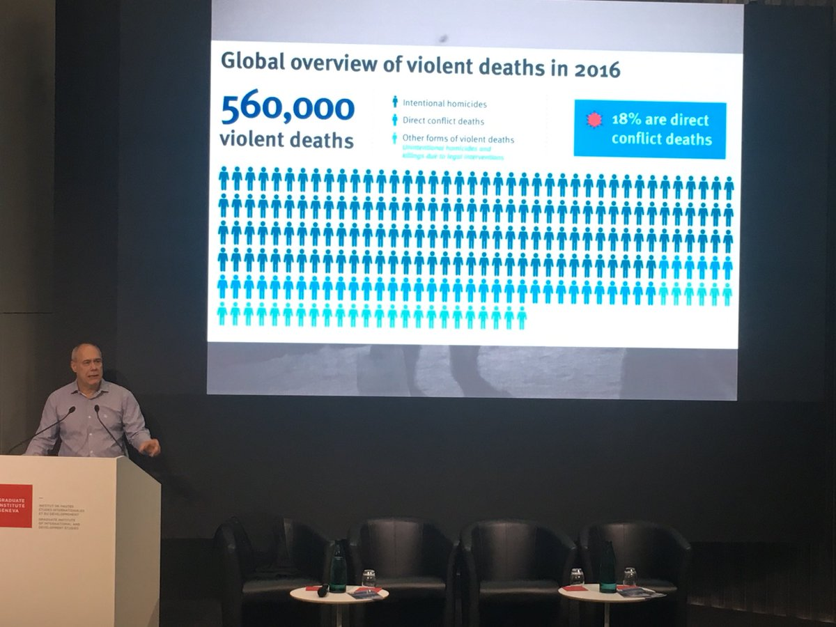 560,000 people lost their lives to violence in 2016 #GVAPeaceWeek #sdg16 @SmallArmsSurvey