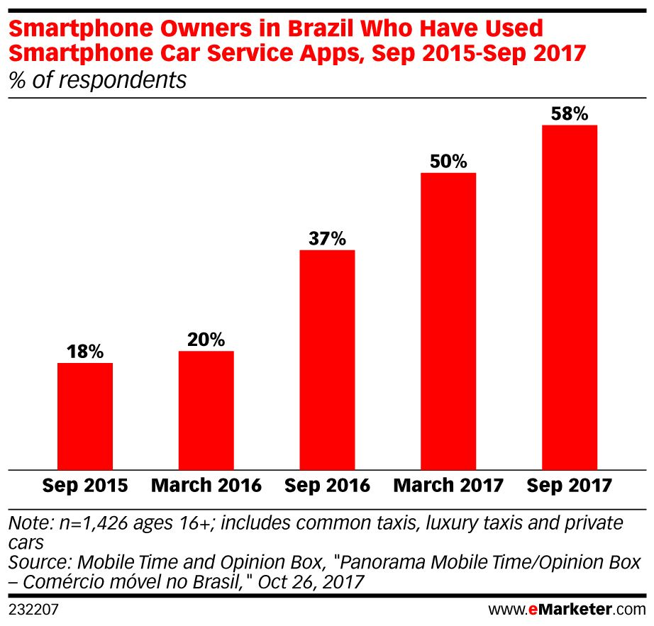 Ride-hailing #apps are surging in #Brazil: https://t.co/cDH2j4dMa6 https://t.co/NR0ZWS9jxs