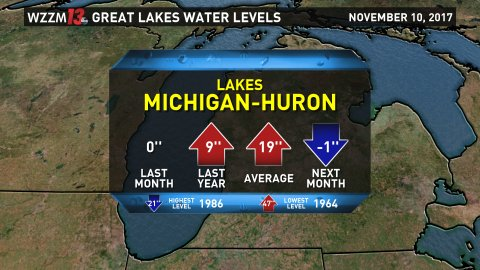 Weekly Lake Michigan Water Level