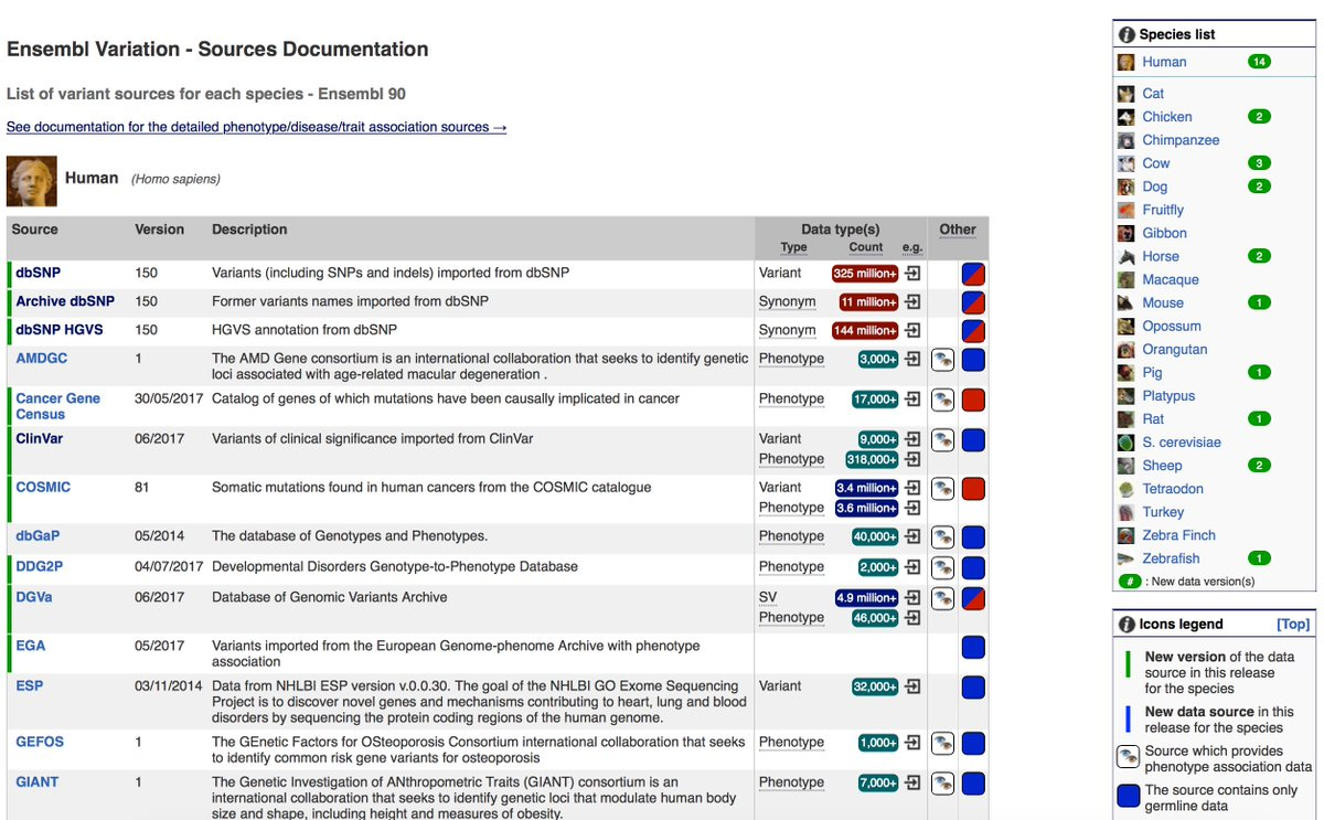 Today on #WorldScienceDay, a special thanks to the many international data resources that make #Ensembl possible, e.g. for variants #ScienceIsGlobal  http://www. ensembl.org/info/genome/va riation/sources_documentation.html &nbsp; … <br>http://pic.twitter.com/XZqslTCSdl