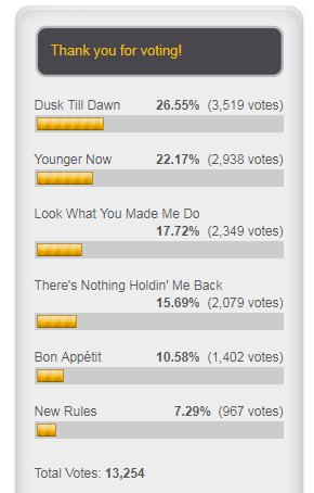 #Update:   #DuskTillDawn ( by @zaynmalik ) is leading the poll ( Video Of The Year) #IDWLF ( by @zaynmalik feat. @taylorswift13 ) is the second ( Collaboration Of The Year )   http://www. topmusicuniverseawards.com/2017/11/tmuawa rds_8.html?m=1 &nbsp; … <br>http://pic.twitter.com/ydvT06wo1m