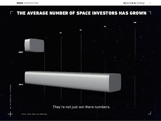 Data from our 2017 Start-Up Space report featured in @sparksandhoney report on #space exploration:  http:// bit.ly/2zfggHb  &nbsp;   #spacedata <br>http://pic.twitter.com/ny88mzYStg