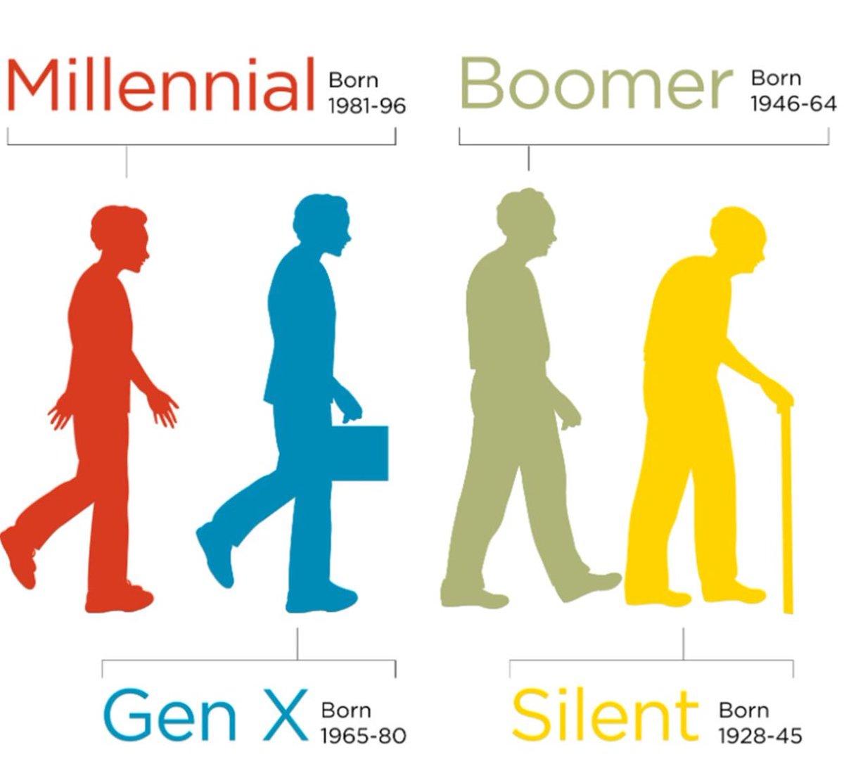 Gen X Years >> Arnab Mitra On Twitter Millennials Gen X We All Know However