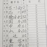 秋季キャンプ第2クール4日目。ジャイアンツ スタメン練習試合 対 ハンファイーグルス戦(韓国プロ野球…