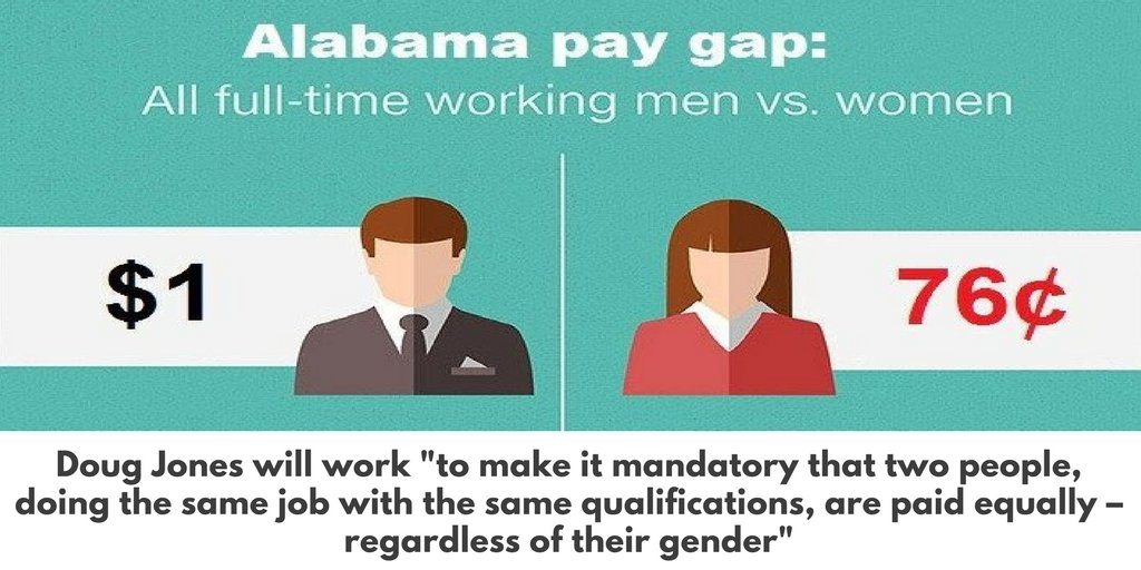 People with the same job & qualifications should be paid equally. Doug Jones fights for equality. #DigDoug #TW https://t.co/MF2AuVHW0c