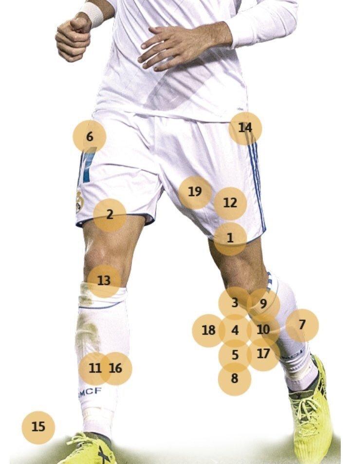 Les 19 blessures de Gareth Bale depuis son arrivée au Real Madrid...🤕
