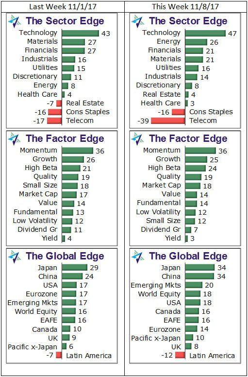 Your #WeeklyEdge charts for #SectorETFs, #FactorETFs &amp; #GlobalETFs #ETFs #ETFEdge:  http:// investwithanedge.com/weekly-edge-gr eenback-faces-tax-cut-uncertainty &nbsp; … <br>http://pic.twitter.com/ofJiMNMNhC
