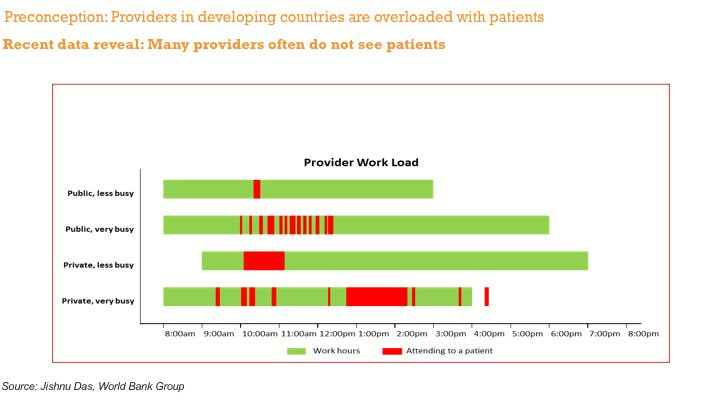 @hmkyale Crucial to understand that workload does not seem to explain why doctor visit times in low income countries are so short. Data here from 6 African nations show just 5-18 pts per day.https://t.co/JuU5iKpqat  These data are from World Bank study in India: https://