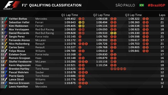 F1 Brazilian Grand Prix Valtteri Bottas On The Pole Live Trading News