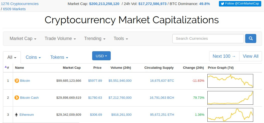 Bitcoin cash dethroned Ethereum as 2nd-largest cryptocurrency during wild night of trading