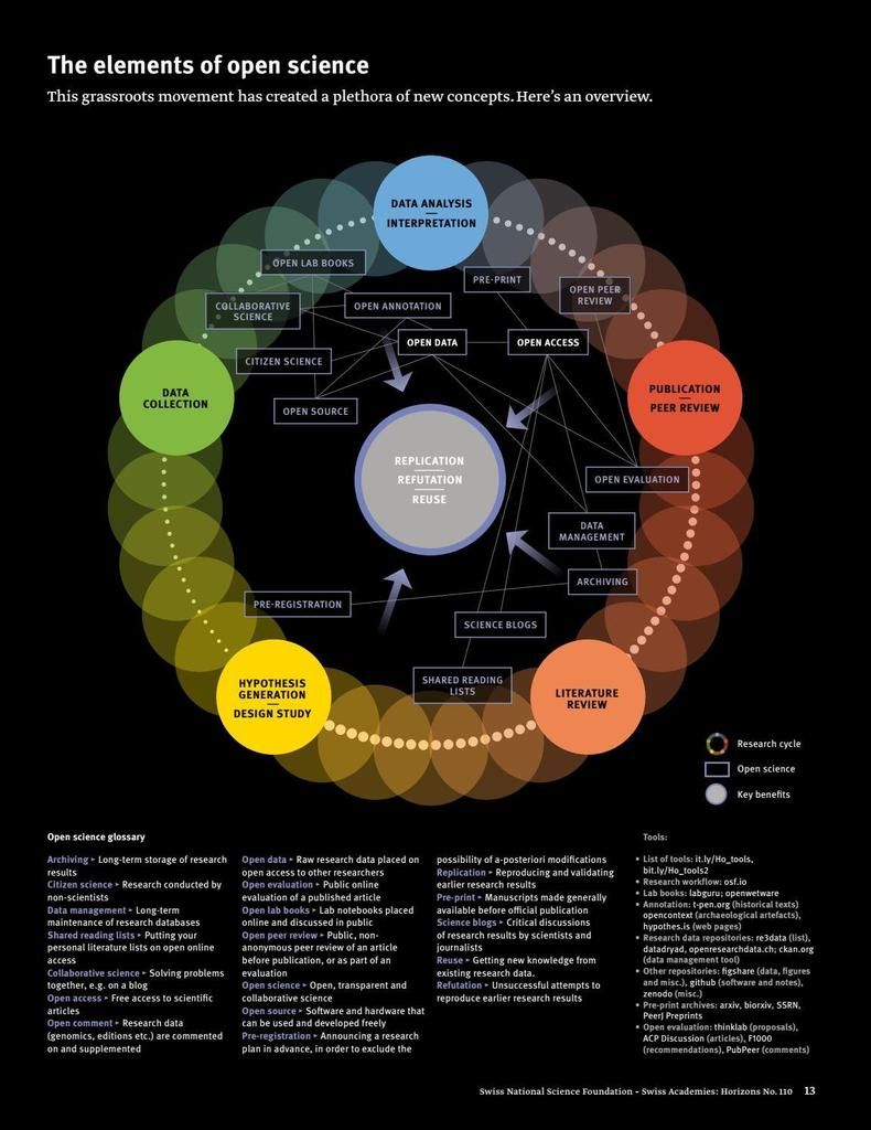 What is #OpenScience ? #DataScience #BigData #AI #IoT #IIoT #Tech #MachineLearning #Opendata #InternetOfThings #artificialIntelligence<br>http://pic.twitter.com/n574ZhhRsO