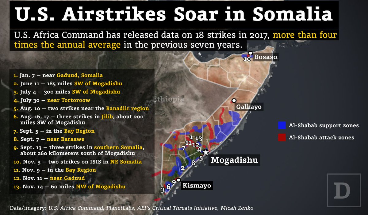 US Africa Command has released data on 18 strikes in Somalia this year. That's more than four times the average over the last seven years. | @natsecwatson https://t.co/xnD0smV7R9