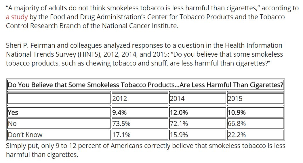 horrific fact. Only 11 % of the US believes #smokeless tobacco such as #snuff, #snus and #dip are less harmful than smoking cigarettes according to a major #FDA survey. Why not make an official memo with the correct answer ie. 100 % and not only less harmful but 95-99% less! <br>http://pic.twitter.com/SIDIqmYuTl