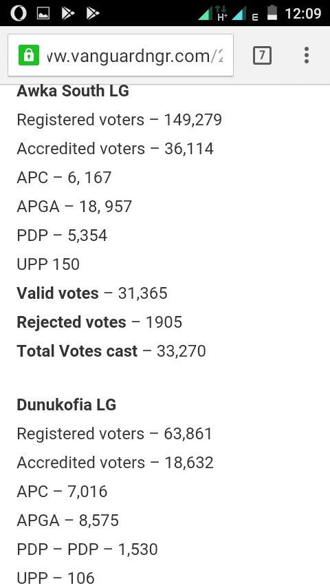 Official Result in % in the mock Referendum between the one #nigerianists Vs #Biafrans (IPOB) in #AnambraDecides2017  #Awka South &amp; Dunukofia LGA. #Onenigerianists = 24.19% &amp; 29.18% Vs #LetBiafraGo (IPOB) = 75.81% &amp; 70.82% @Amaka_Ekwo @EmekaGift @UN @realFFK @realDonaldTrump<br>http://pic.twitter.com/IuG7fEEWun