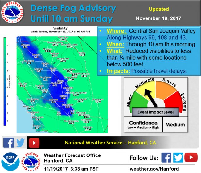 Dense Fog Advisory has been issued for the Central San Joaquin Valley until 10 am for areas of dense fog along highways 99, 198 and 43. Visibility may be reduced to near zero at times. Please drive with caution and allow extra time. Keep space ahead of you for quick stops.