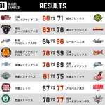 💁 TODAY's RESULTS B1🏀 B.LEAGUE 2017-18シーズン📅 11/12(…