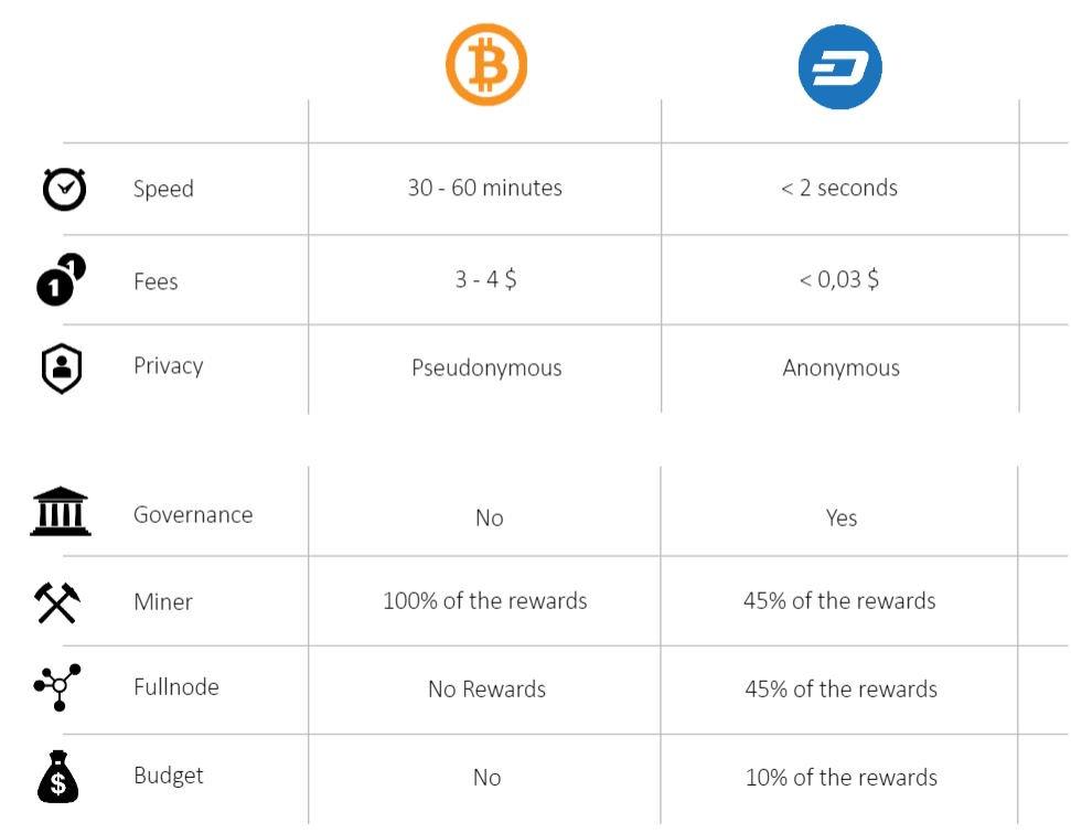 Dash v. Bitcoin