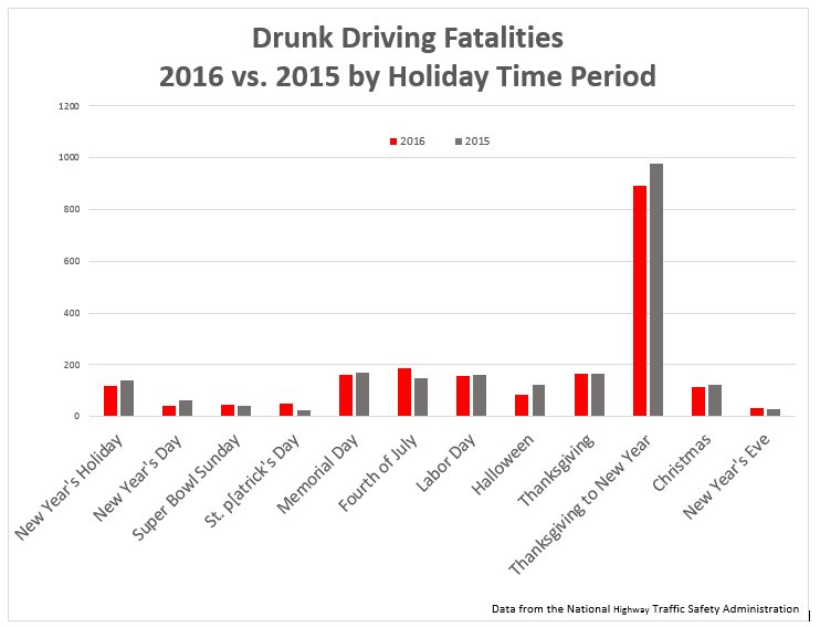 Drunk Driving Deaths >> Madd On Twitter Drunkdriving Deaths On Many Holidays