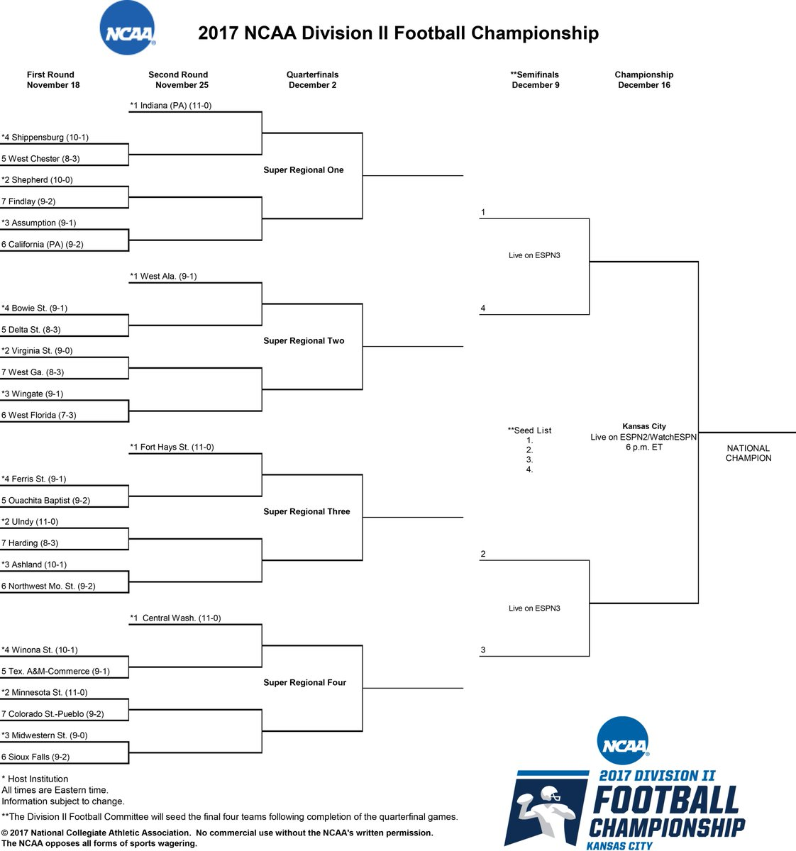 Here it is! The bracket for the 2017 #D2FB Championship: https://t.co/Xkgcjj6Xbw. #MakeItYours https://t.co/xTizyyyeIx