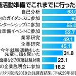 内定辞退、最多の6割超 学生の売り手市場反映 平成30年春新卒採用 sankei.com/life/…