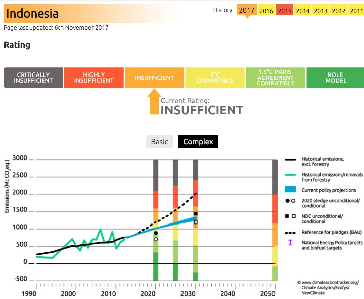 Climateactiontracker On Twitter Indonesias Nat Energy Plan Cld
