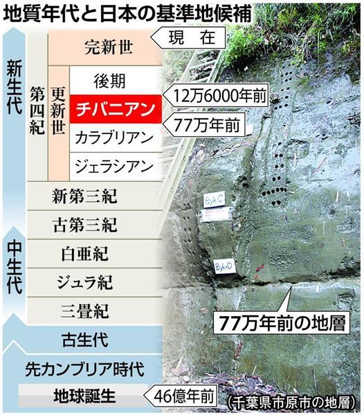 【#チバニアン】地球史に「#千葉時代」誕生へ 日本初の地質年代名、国際審査でイタリア破る sanke…