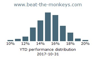 Monkeys YTD Performance distribution 2017-10-31 #assetmanagement #etf #wsj #smartbeta #passivemanagement<br>http://pic.twitter.com/t8ShFuZ2ED