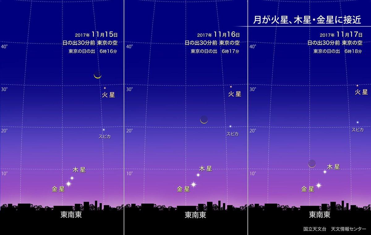 【ほしぞら情報】11月中旬、夜明け前の東の空には火星が見えています。日の出が近い時刻には地平線から木…
