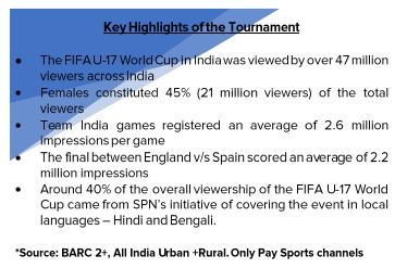 FIFA U-17 World Cup watched by over 47 million viewers in India, says Sony Pictures Network #football #u17worldcup <br>http://pic.twitter.com/prrEYdLLos