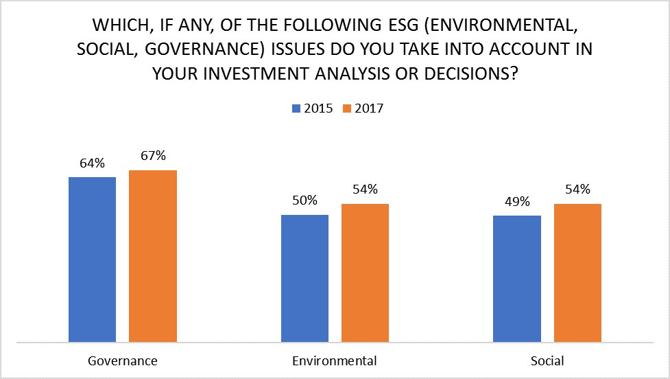 73% of respondents in @CFAinstitute latest survey take #ESG into #investment analysis  https://t.co/nStm8AxfcS