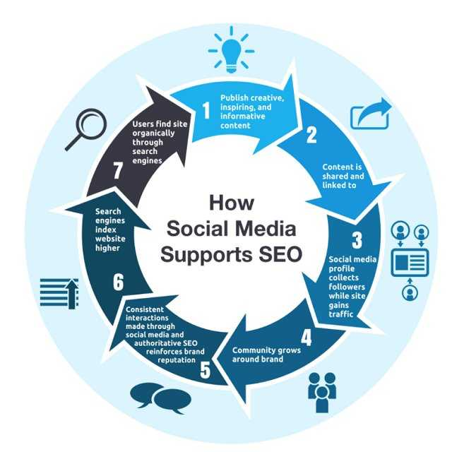 How Social Media Supports SEO #marketing #digitalmarketing #contentmarketing #inboundmarketing #searchmarketing #seotips #smm #ux #ui #growthhacking #growth #mpgvip #smallbiz #strategy #smarketing #defstar5 #makeyourownlane #seo #cro #optimization #leadgeneration #makeithappen<br>http://pic.twitter.com/l4TmfjDpIz