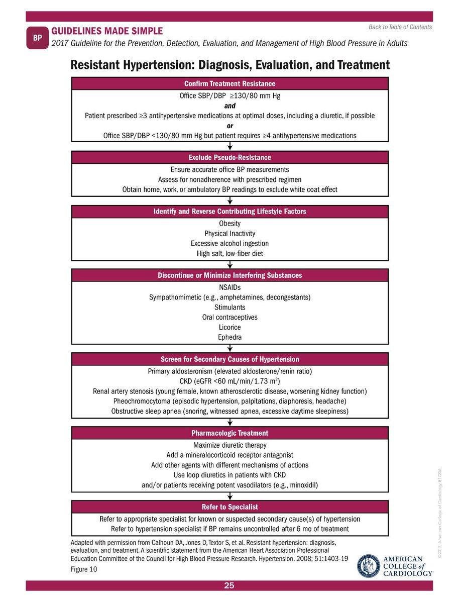 aha hypertension guidelines 2017 pdf