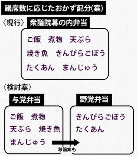 【更新情報】野党向け議員弁当、おかず削減を検討 政府・自民 kyoko-np.net/2017111…