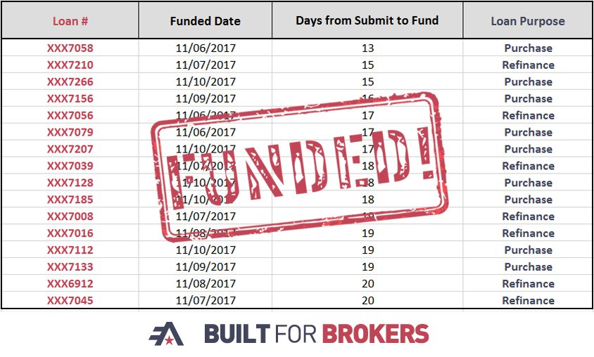 test Twitter Media - Join us in congratulating all of our brokers who had loans close in 20 days or less last week! We love providing that Rock Solid Service! https://t.co/vUMvcmHk8B