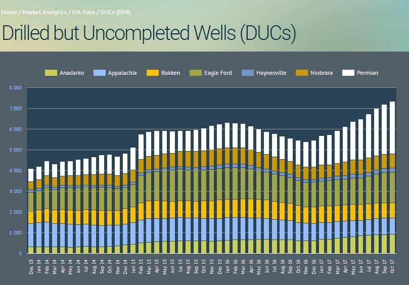 """Рост """"незавершенки"""" в США продолжается"""
