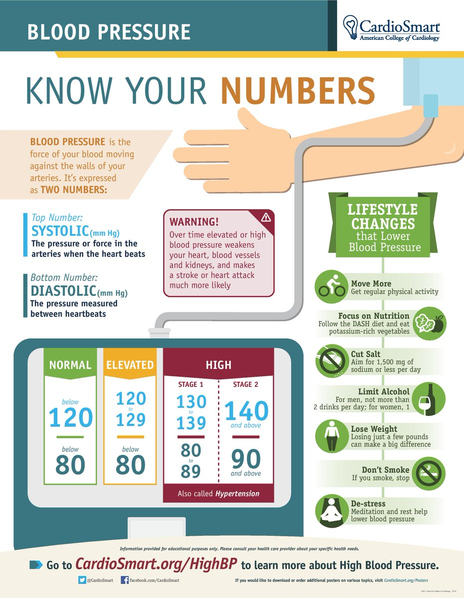 Cardiosmart Twitterren New Guidelines Defining Hypertension