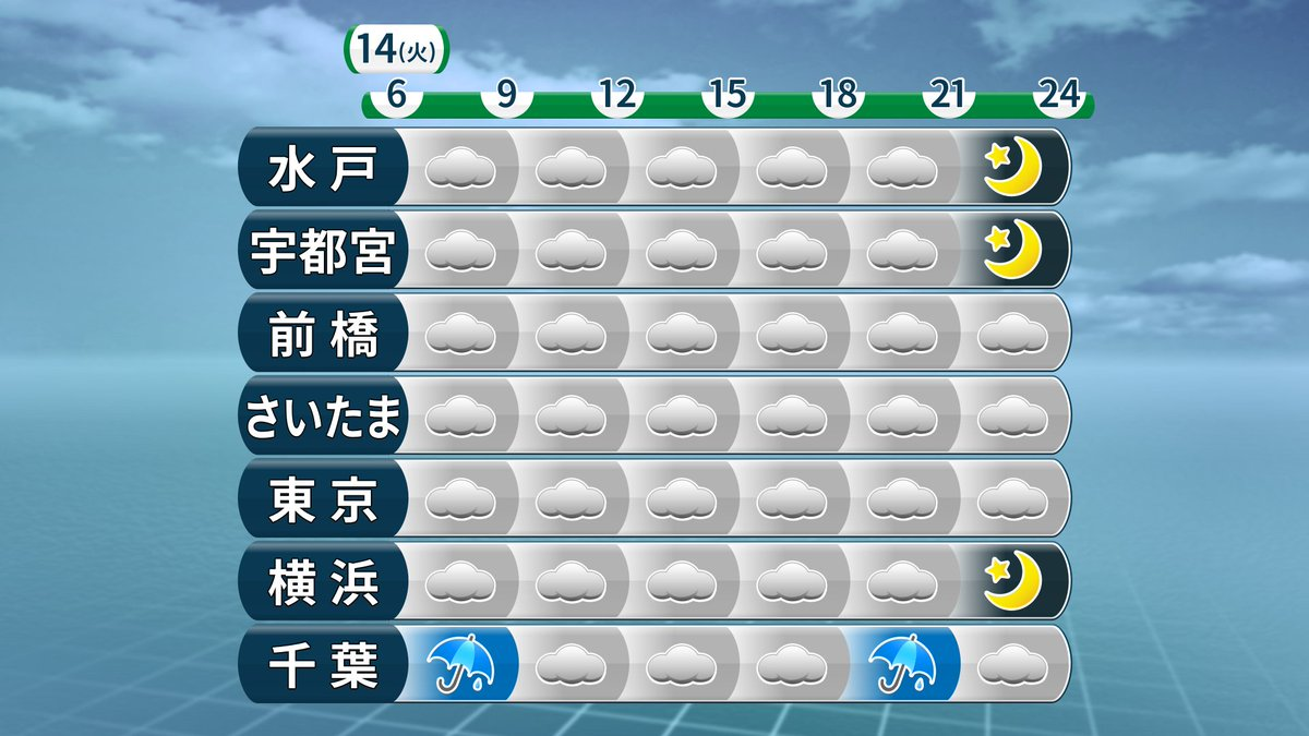 今日の関東、いま雨の降っている所も朝でやみます。昼間は曇りで、少し日が差す所も。ただ、夕方前~夜20…