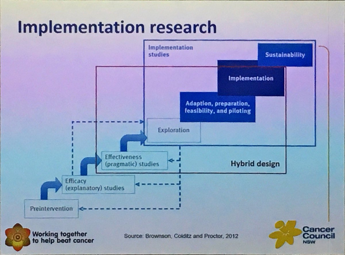 #research #translation can be sped up by using hybrid #effectiveness &amp; #implementation study designs according to @nicole_rankin8n #cosa17<br>http://pic.twitter.com/8KvYBsxpMB