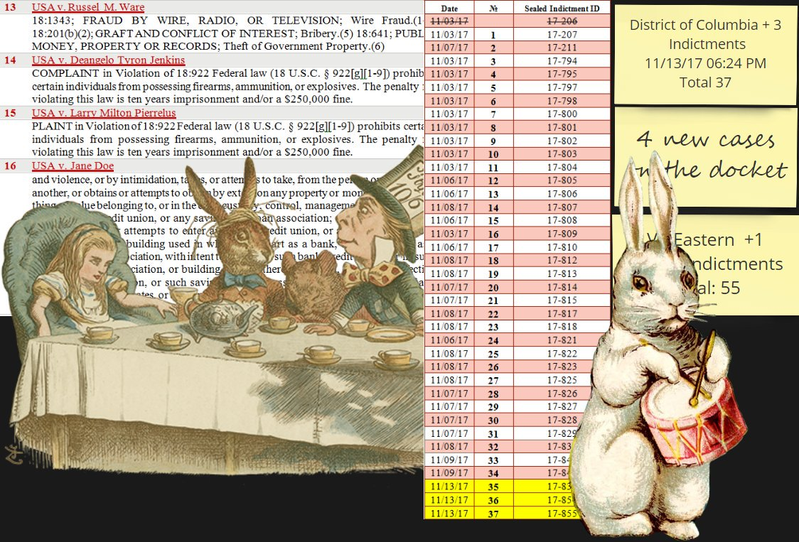 #MassArrests Update - 'The time is upon us - operation Alice in Wonderland is about to start'  DOkdvEOW4AA0uWe