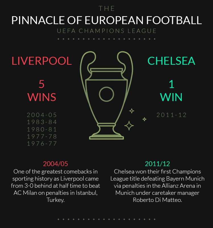 Infographic - Liverpool v Chelsea - Trophy Comparison | The Football Saga