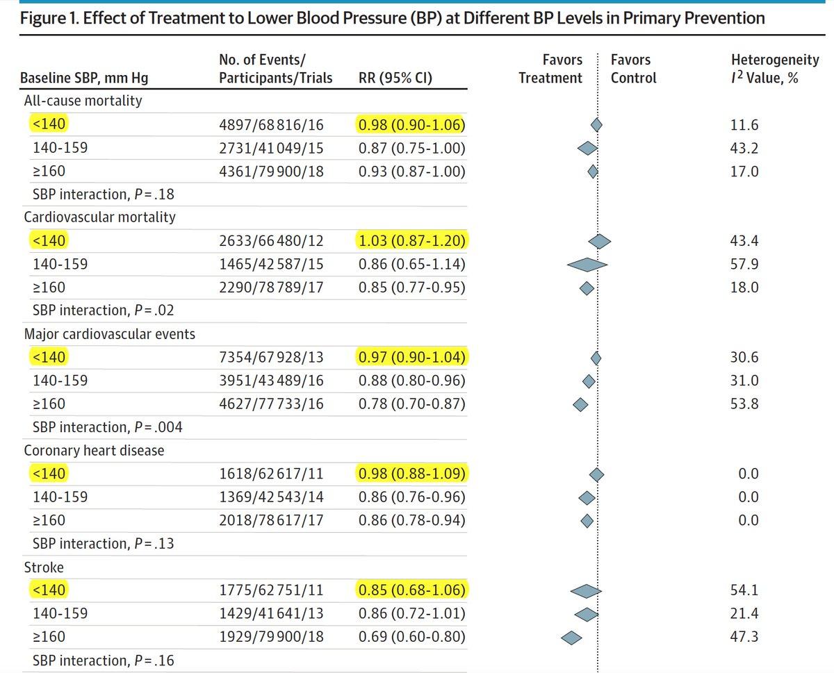 The new blood pressure 130 guideline: a case when evidence ≠ eminence-based  medicine Best evidence @JAMAInternalMed meta-analysis says 140 ...