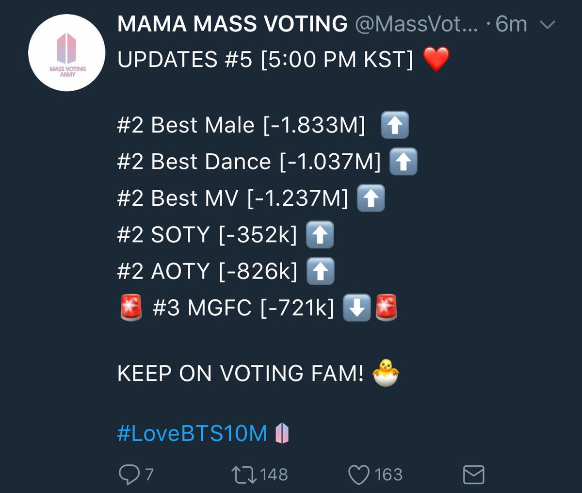 BTSに投票!彼らは勝つべきです  We are doing great armys! Take this as a motivation! We can do this fam<3  Anything for @BTS_twt   #WhereisBangtan #TeamBTS pic.twitter.com/vjOLPn4Nps