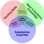 A good summary for all who want to know what makes good data scientist #ML https://t.co/EPuDwskNwz